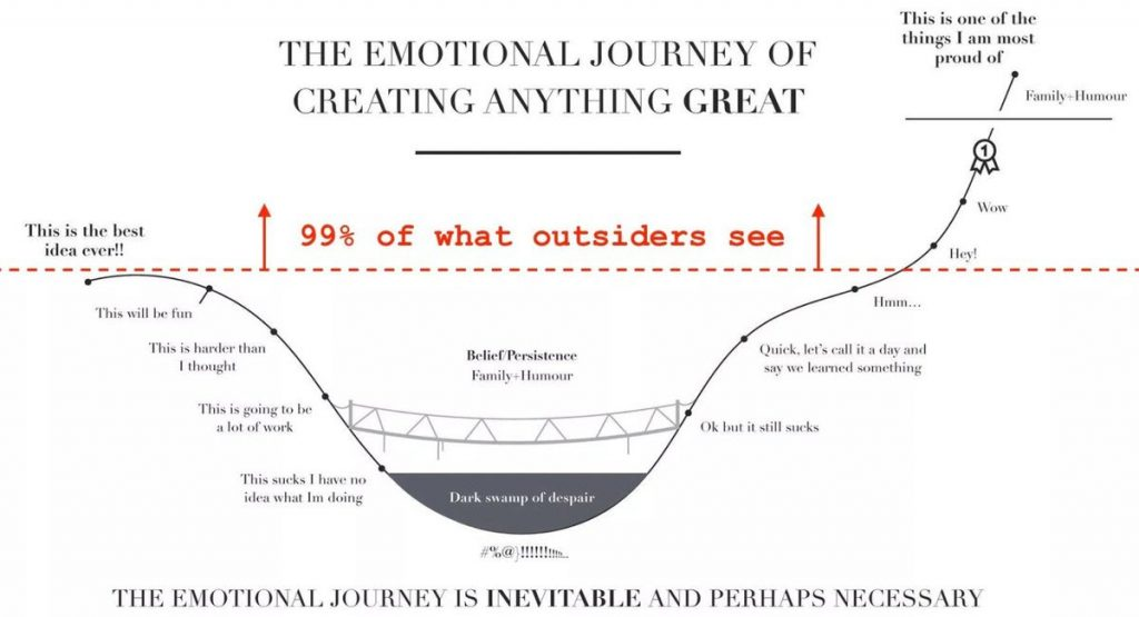 The journey of an idea and leadership
