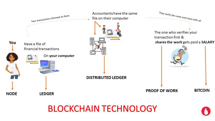 Process of Blockchain