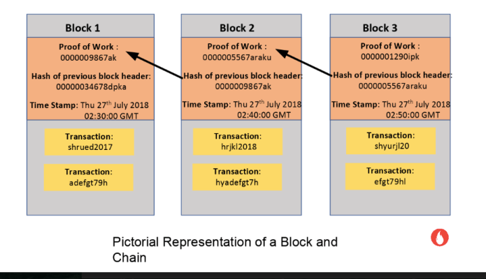 Pictorial representation of a Block and Chain in Blockchain