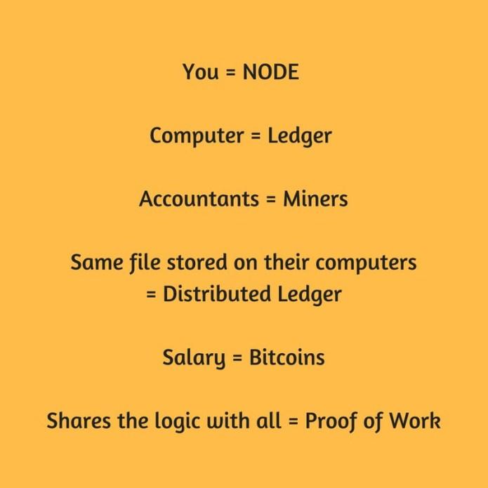 Blockchain terminology made simple