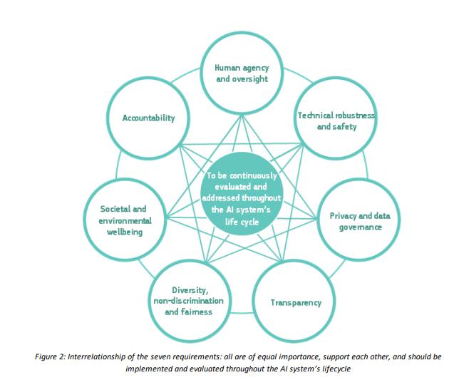 Framework by EU on ensuring AI is trustworthy