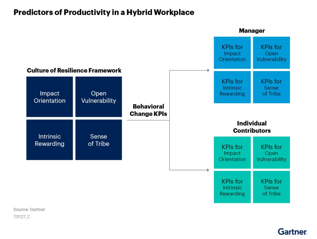 Gartner Hybrid Work performance metrics